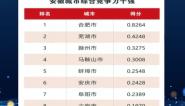 2021安徽城市综合竞争力十强发布