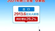 前三季度安徽省进出口总值创历史同期最好水平