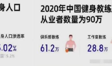 报告:中国健身人口超7000万  健身教练约90万